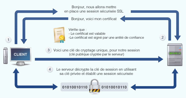 comment marche le ssl